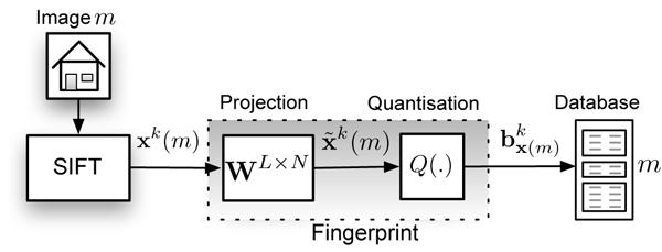 SIP - Binarized SIFT